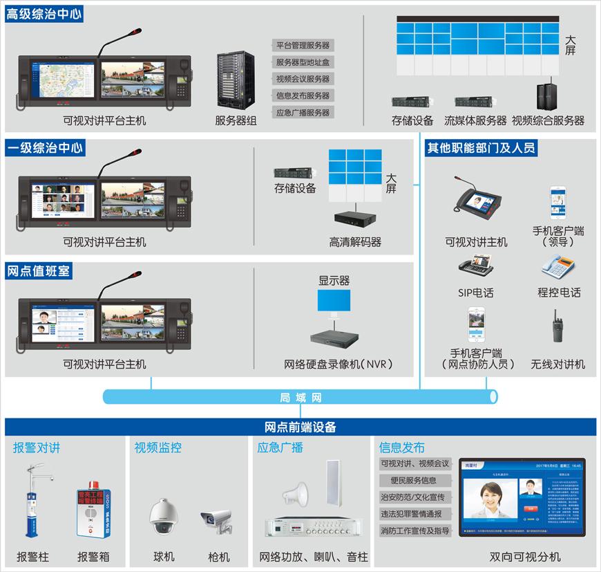 来邦内部对讲指挥调度系统是以ip网络高清音视频通讯技术为
